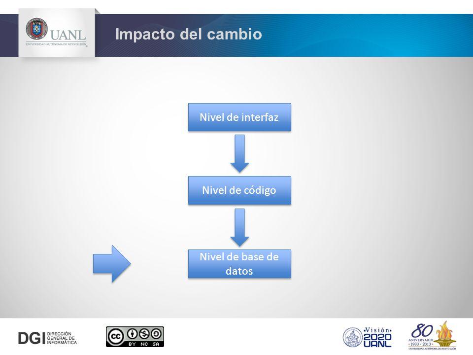 Impacto del cambio Nivel de interfaz Nivel de código