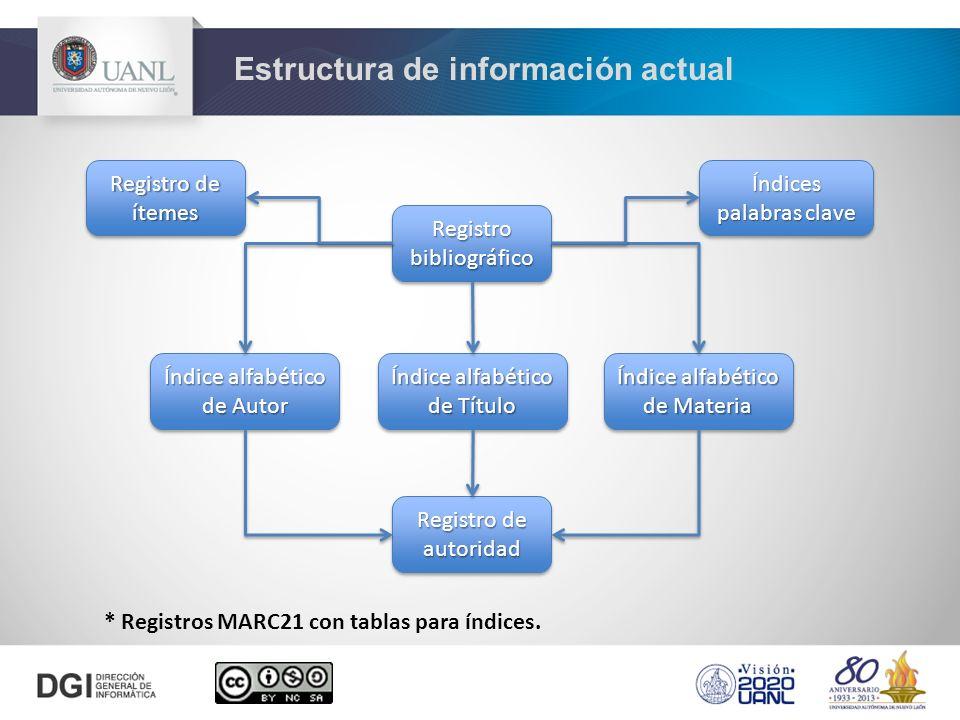 Estructura de información actual