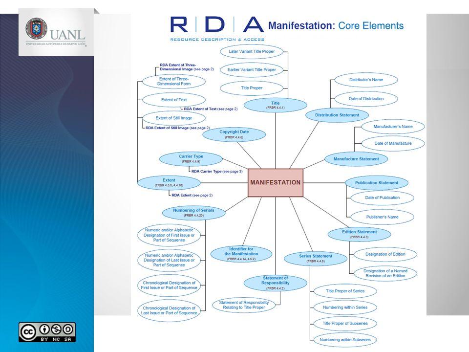 Estructura FRBR: Obra