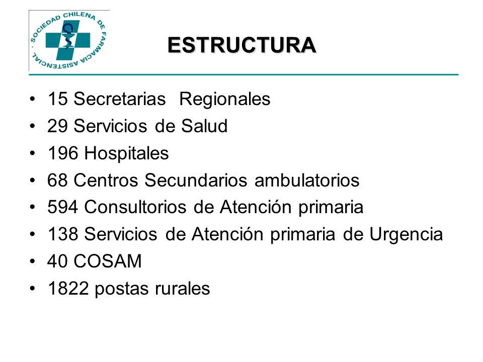 ESTRUCTURA 15 Secretarias Regionales 29 Servicios de Salud