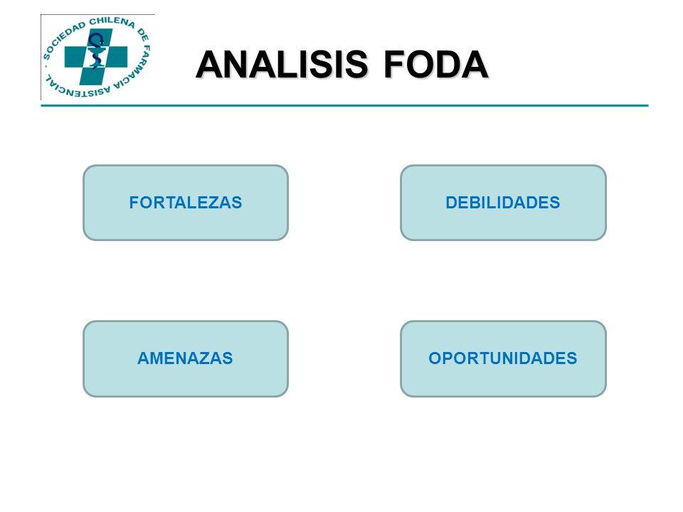 ANALISIS FODA FORTALEZAS DEBILIDADES AMENAZAS OPORTUNIDADES