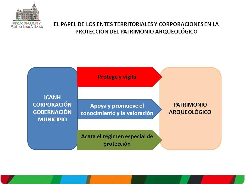 CORPORACIÓNGOBERNACIÓN MUNICIPIO Protege y vigila
