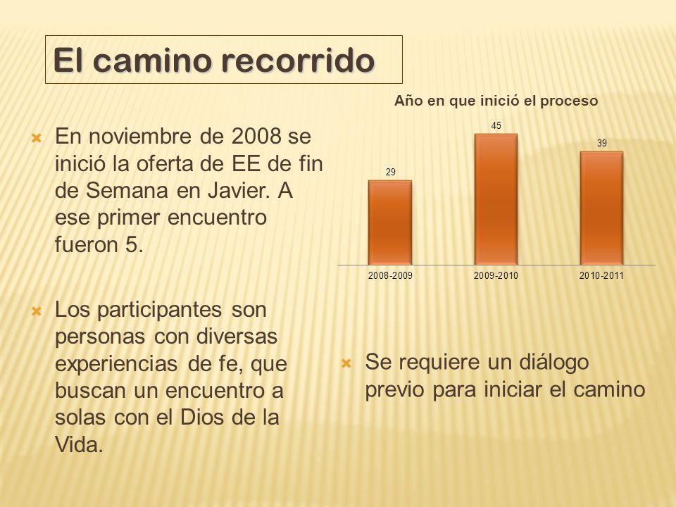 El camino recorridoEn noviembre de 2008 se inició la oferta de EE de fin de Semana en Javier. A ese primer encuentro fueron 5.
