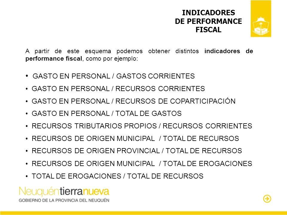 GASTO EN PERSONAL / GASTOS CORRIENTES