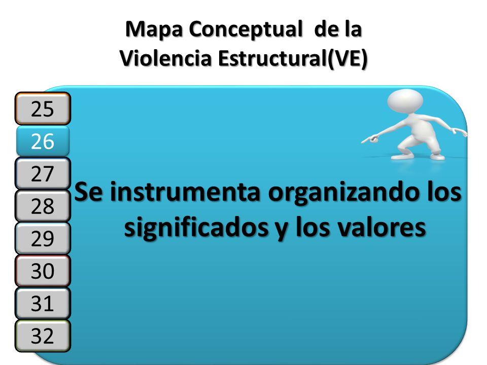 Mapa Conceptual de la Violencia Estructural(VE)