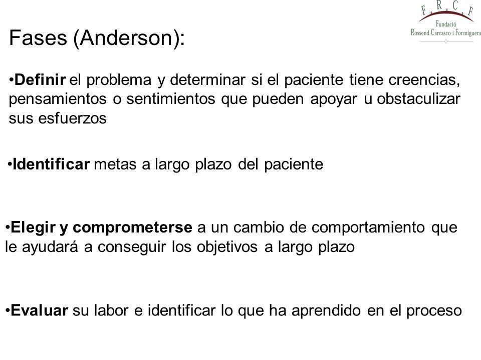 Fases (Anderson): Definir el problema y determinar si el paciente tiene creencias, pensamientos o sentimientos que pueden apoyar u obstaculizar.
