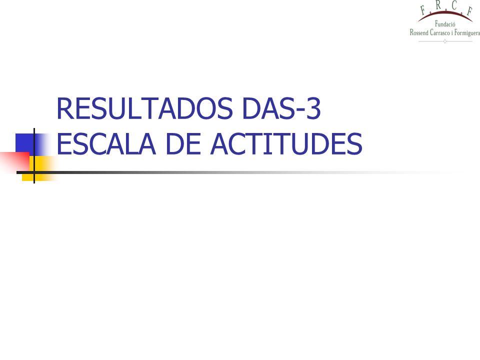 RESULTADOS DAS-3 ESCALA DE ACTITUDES