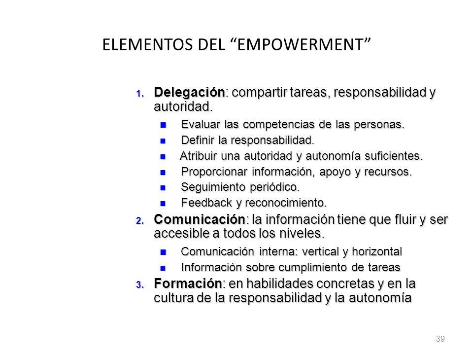 ELEMENTOS DEL EMPOWERMENT