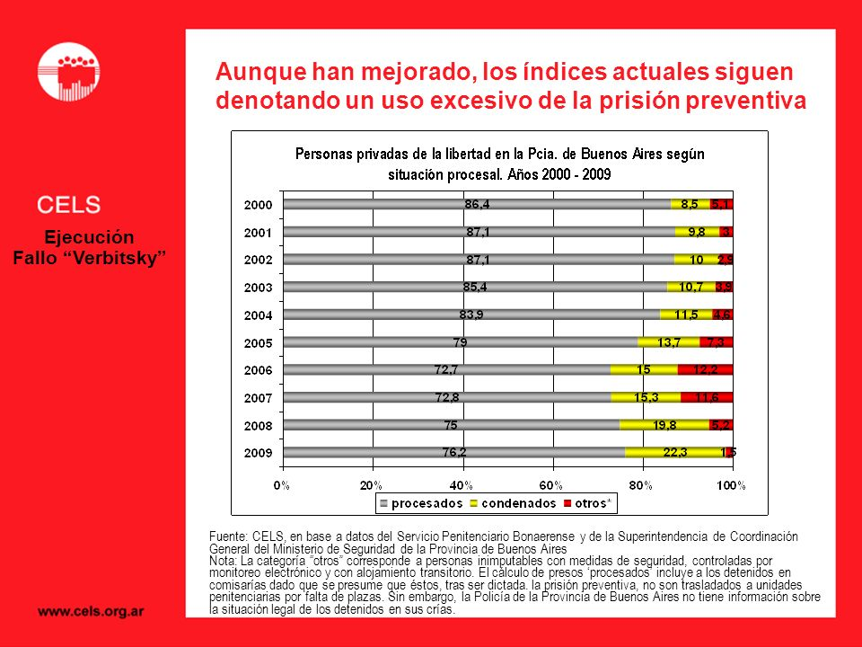 Aunque han mejorado, los índices actuales siguen denotando un uso excesivo de la prisión preventiva