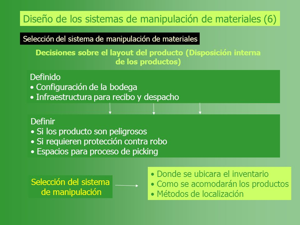 Diseño de los sistemas de manipulación de materiales (6)