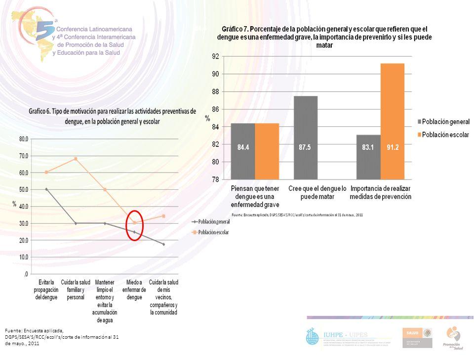 Fuente: Encuesta aplicada, DGPS/SESA'S/RCC/ecoll's/corte de información al 31 de mayo., 2011