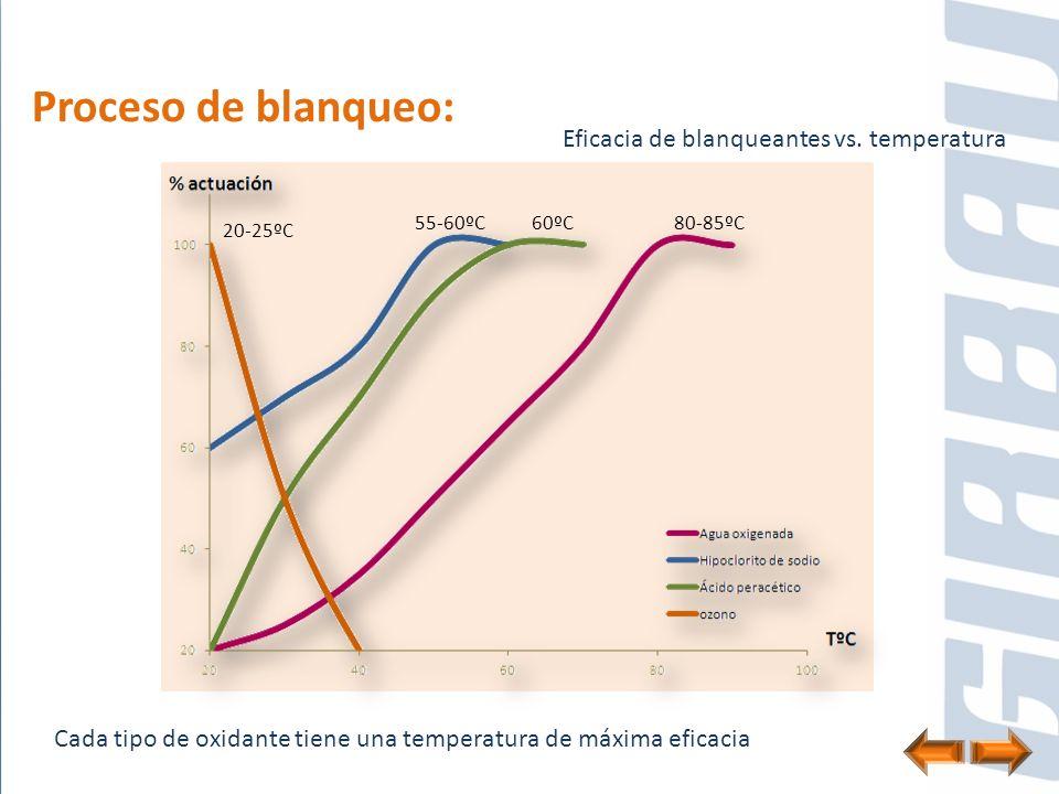 Proceso de blanqueo: Eficacia de blanqueantes vs. temperatura