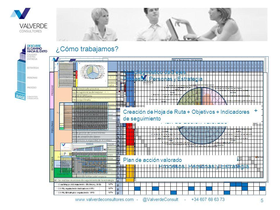¿Cómo trabajamos Multidiagnóstico de 3 ejes: Procesos, Personas y Estrategia. Creación de Hoja de Ruta + Objetivos + Indicadores de seguimiento.