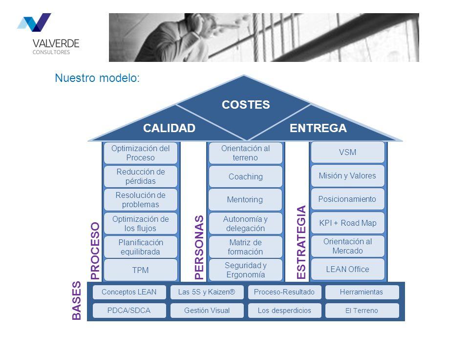 COSTES CALIDAD ENTREGA ESTRATEGIA PERSONAS PROCESO BASES