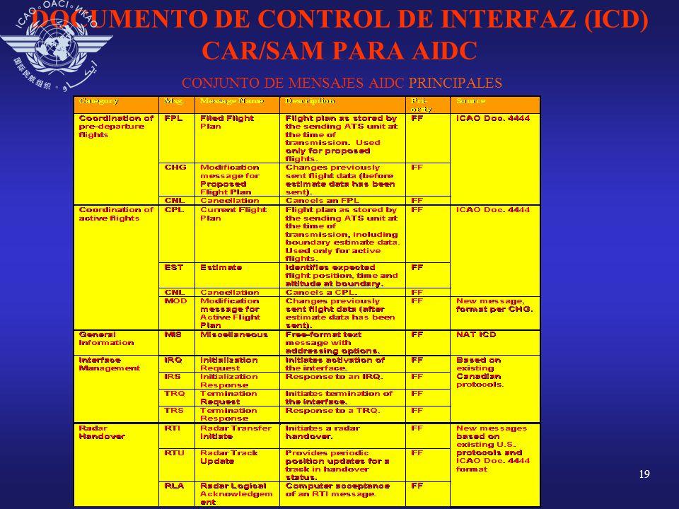 DOCUMENTO DE CONTROL DE INTERFAZ (ICD) CAR/SAM PARA AIDC CONJUNTO DE MENSAJES AIDC PRINCIPALES