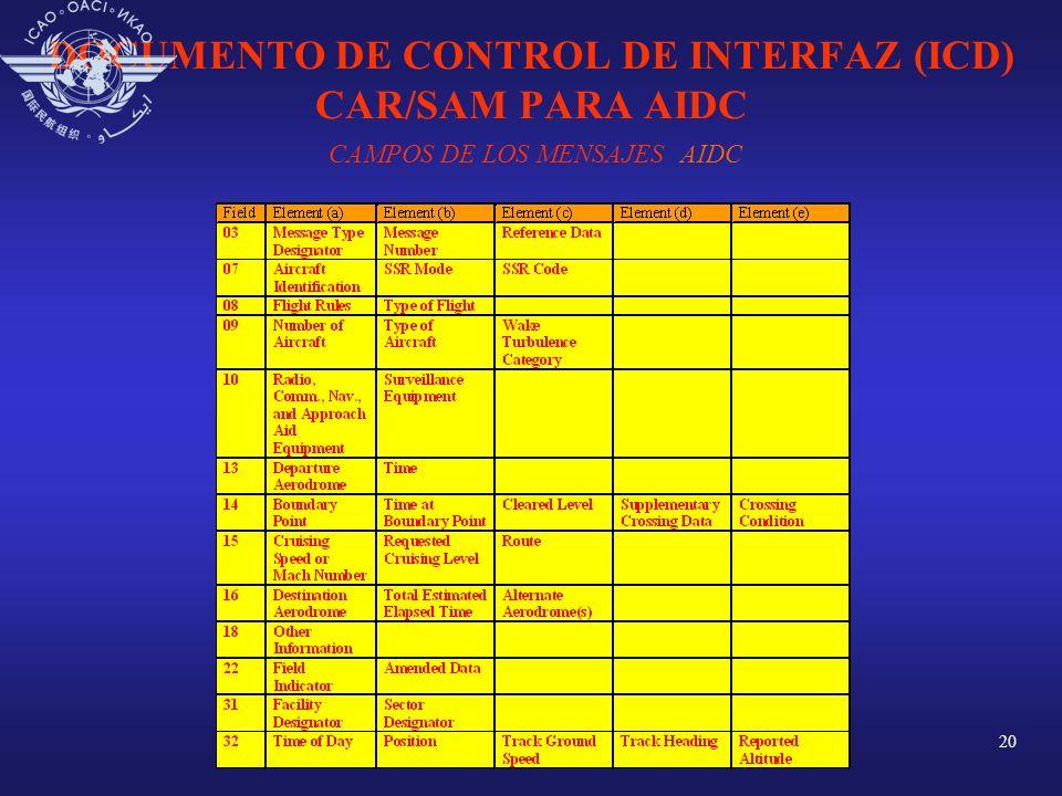 DOCUMENTO DE CONTROL DE INTERFAZ (ICD) CAR/SAM PARA AIDC CAMPOS DE LOS MENSAJES AIDC