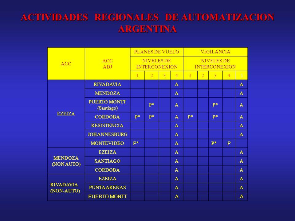 ACTIVIDADES REGIONALES DE AUTOMATIZACION ARGENTINA