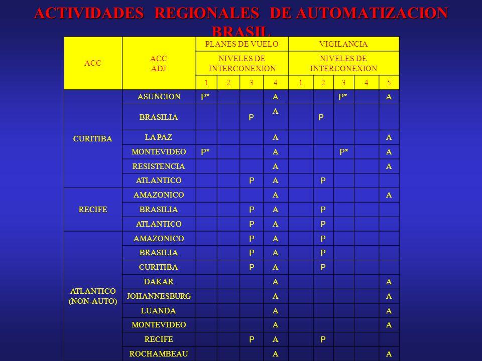 ACTIVIDADES REGIONALES DE AUTOMATIZACION BRASIL