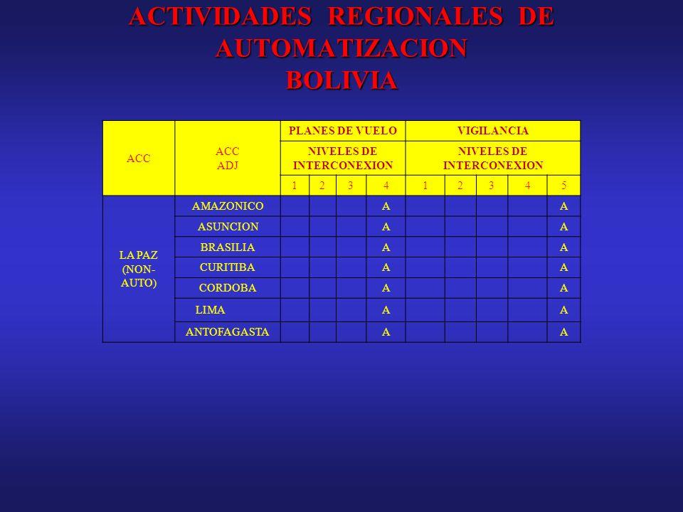 ACTIVIDADES REGIONALES DE AUTOMATIZACION BOLIVIA