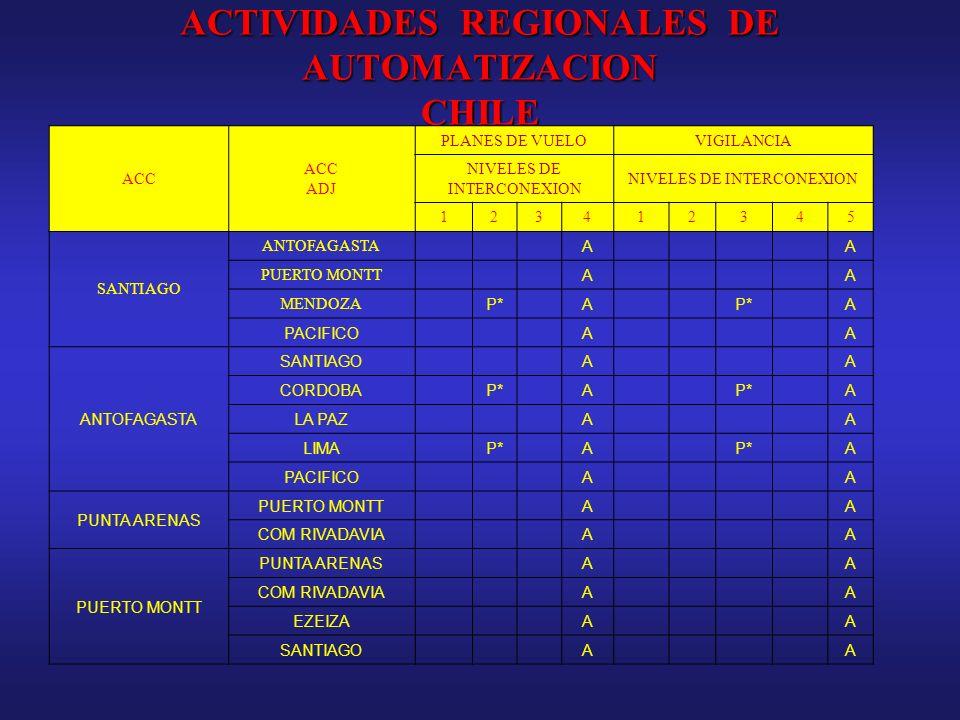 ACTIVIDADES REGIONALES DE AUTOMATIZACION CHILE