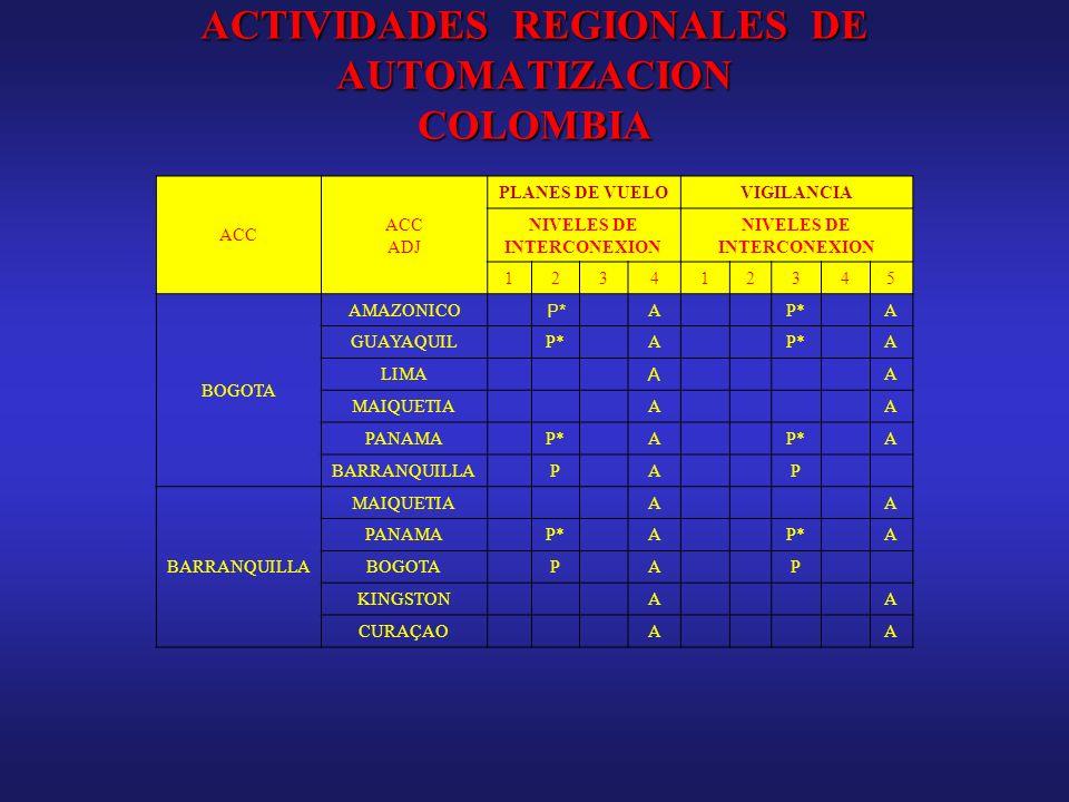 ACTIVIDADES REGIONALES DE AUTOMATIZACION COLOMBIA