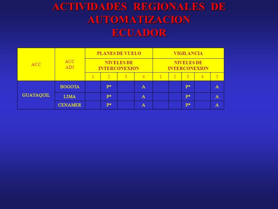 ACTIVIDADES REGIONALES DE AUTOMATIZACION ECUADOR