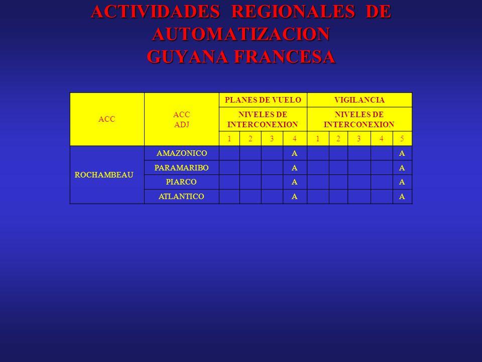 ACTIVIDADES REGIONALES DE AUTOMATIZACION GUYANA FRANCESA