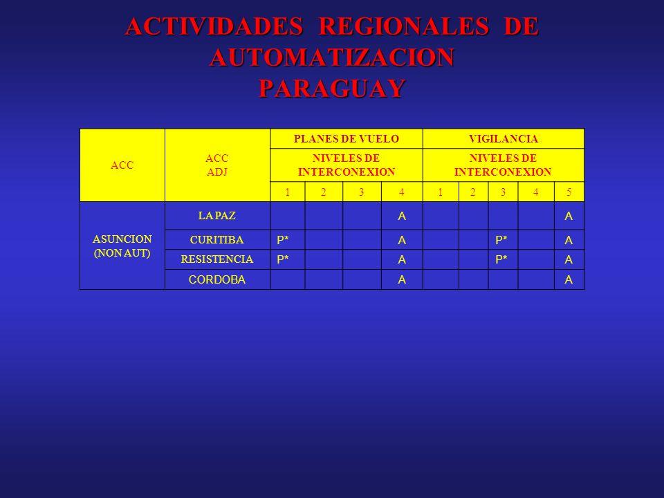 ACTIVIDADES REGIONALES DE AUTOMATIZACION PARAGUAY