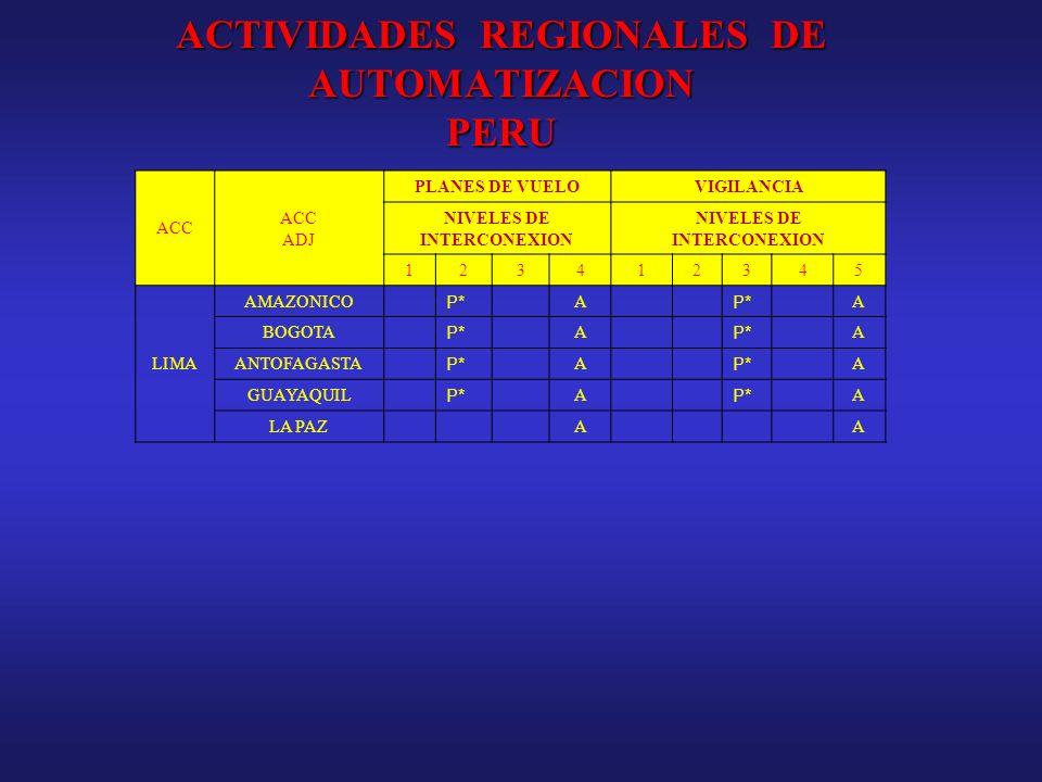 ACTIVIDADES REGIONALES DE AUTOMATIZACION PERU