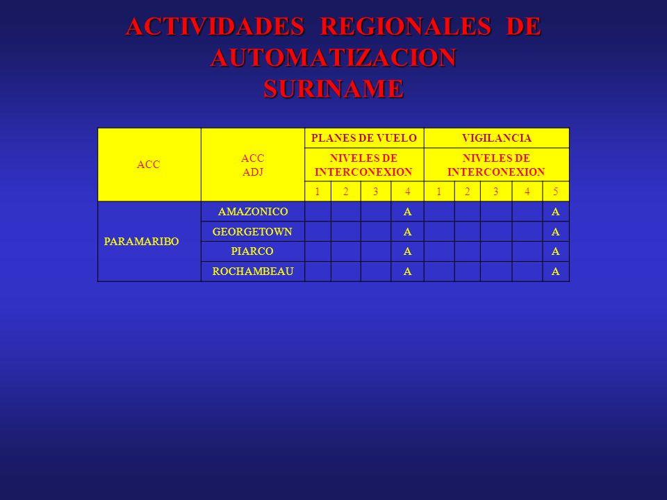 ACTIVIDADES REGIONALES DE AUTOMATIZACION SURINAME