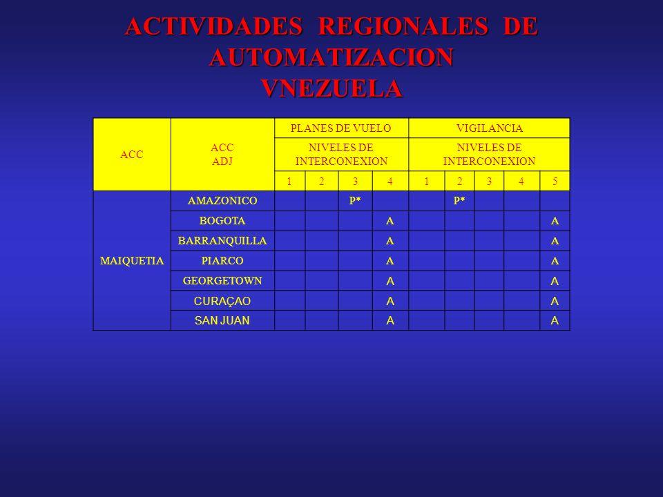 ACTIVIDADES REGIONALES DE AUTOMATIZACION VNEZUELA
