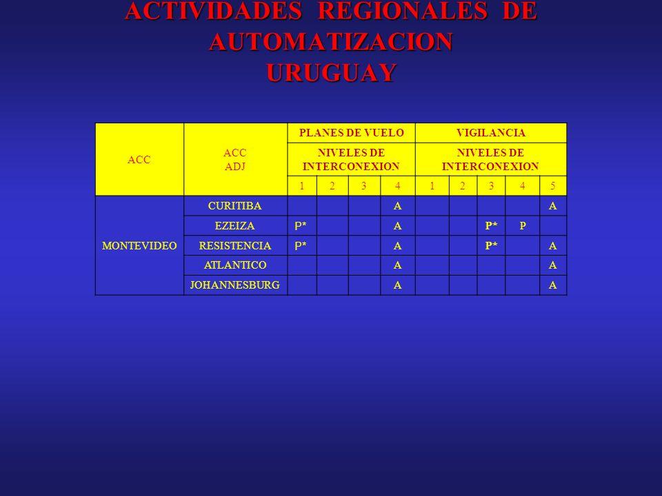 ACTIVIDADES REGIONALES DE AUTOMATIZACION URUGUAY