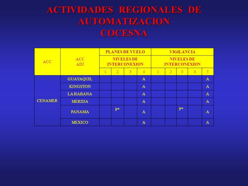 ACTIVIDADES REGIONALES DE AUTOMATIZACION COCESNA