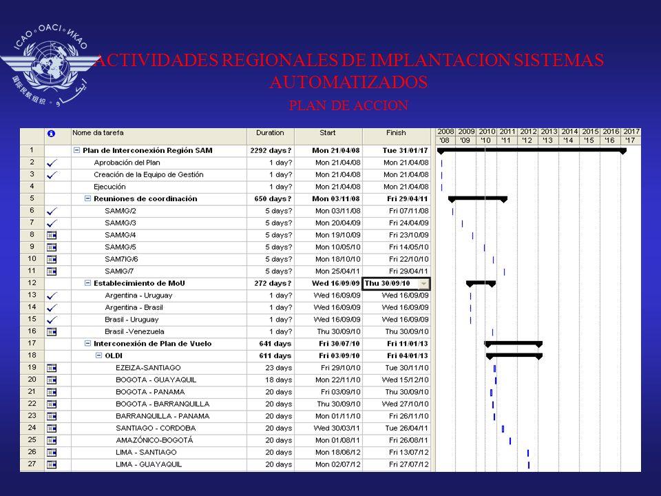 ACTIVIDADES REGIONALES DE IMPLANTACION SISTEMAS