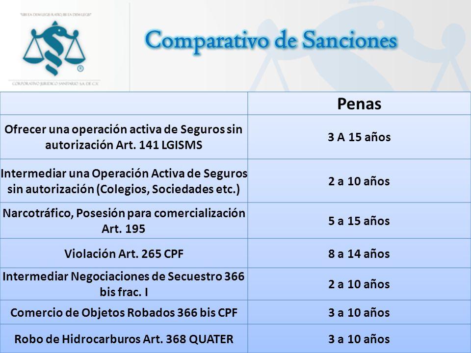 Comparativo de Sanciones