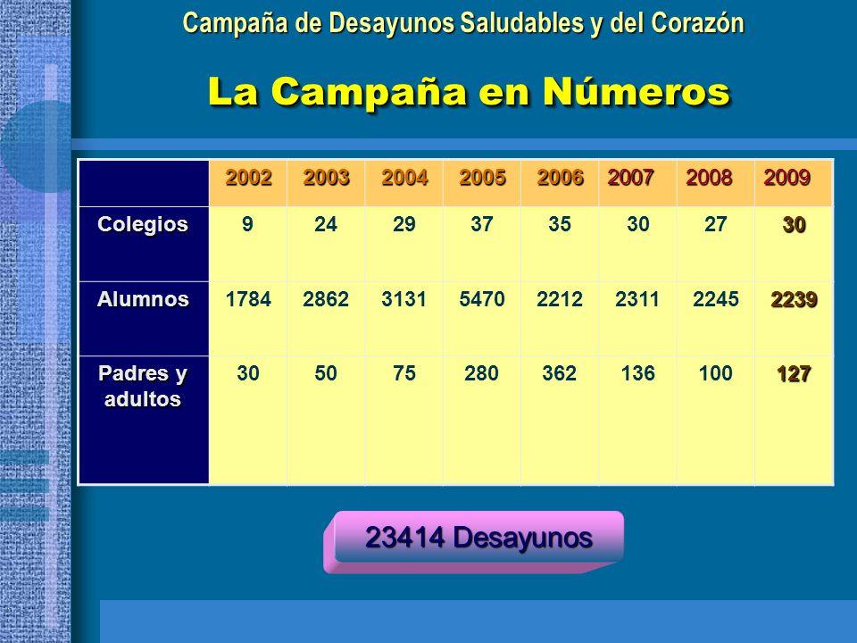 La Campaña en Números 23414 Desayunos 2002 2003 2004 2005 2006 2007