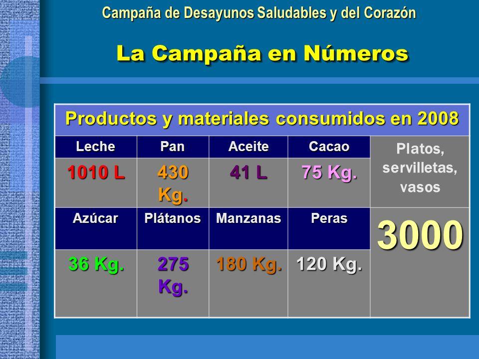 Productos y materiales consumidos en 2008 Platos, servilletas, vasos
