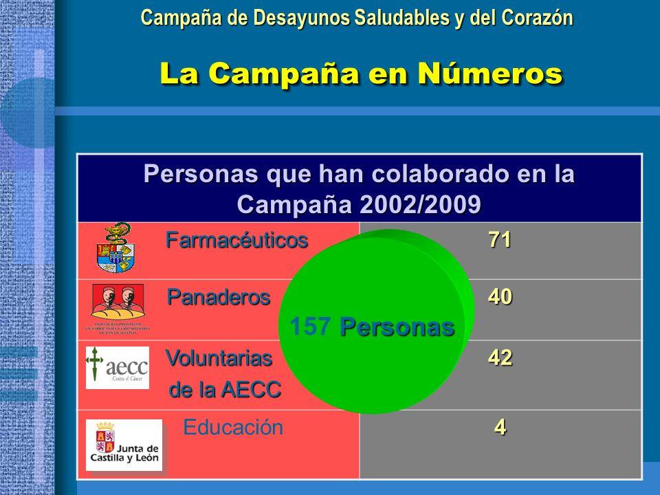 Personas que han colaborado en la Campaña 2002/2009