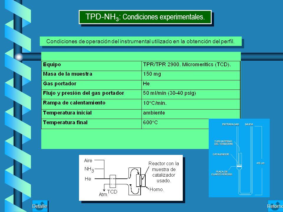 TPD-NH3: Condiciones experimentales.