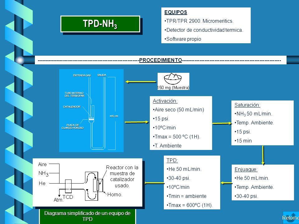 Diagrama simplificado de un equipo de TPD