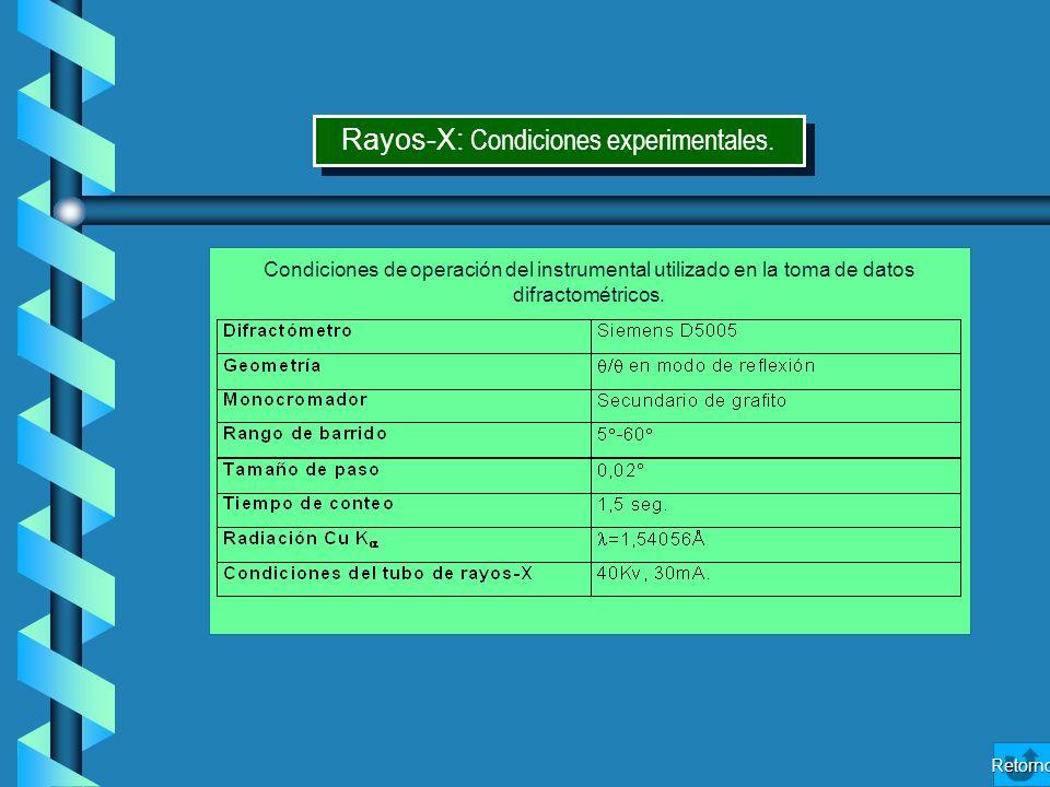 Rayos‑X: Condiciones experimentales.