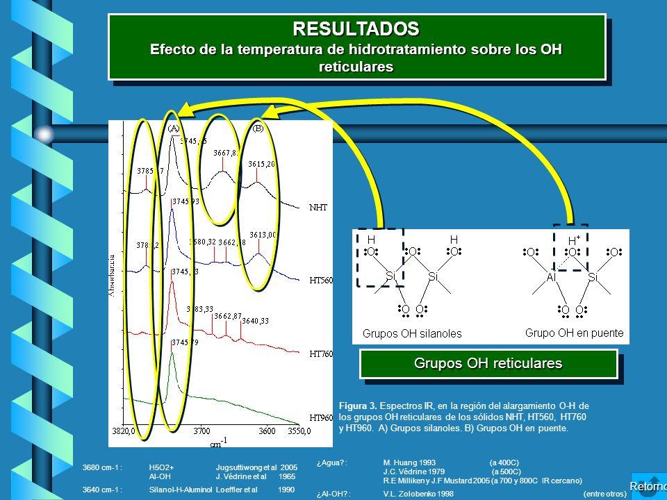 Efecto de la temperatura de hidrotratamiento sobre los OH reticulares