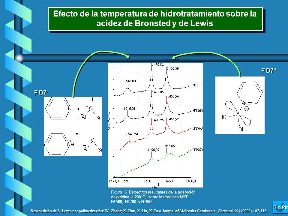 Efecto de la temperatura de hidrotratamiento sobre la acidez de Bronsted y de Lewis
