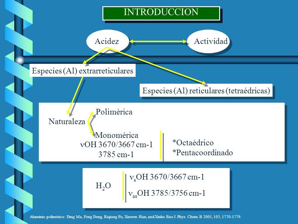 INTRODUCCION Acidez Actividad Especies (Al) extrarreticulares