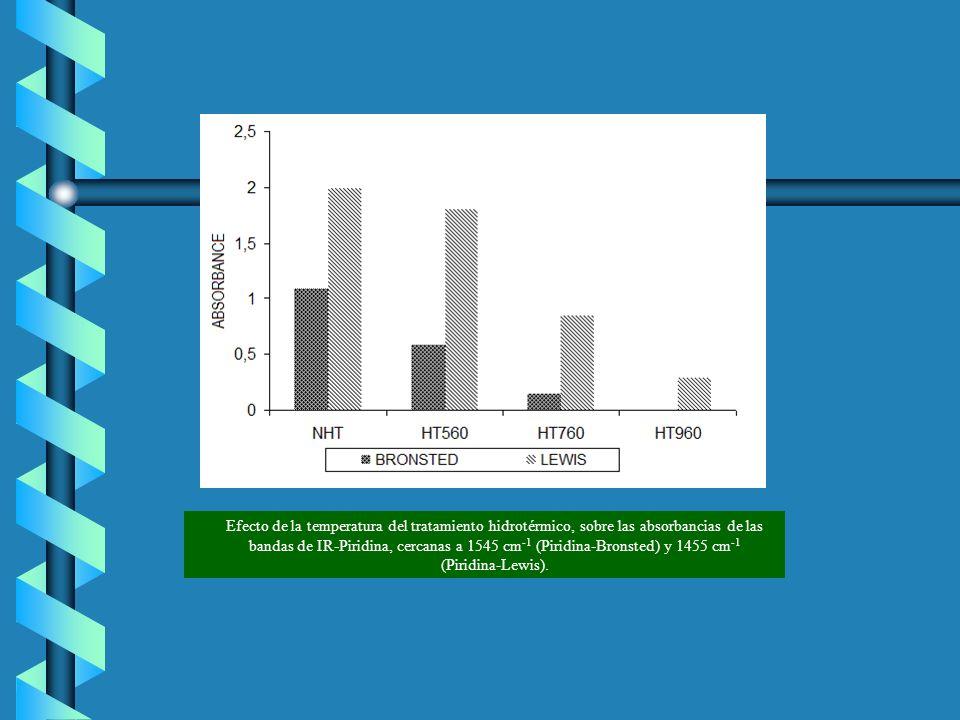 Efecto de la temperatura del tratamiento hidrotérmico, sobre las absorbancias de las bandas de IR‑Piridina, cercanas a 1545 cm‑1 (Piridina‑Bronsted) y 1455 cm‑1 (Piridina‑Lewis).