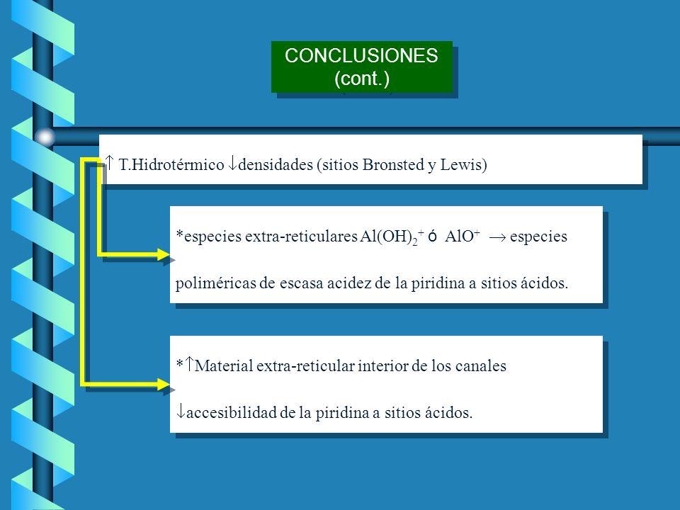 CONCLUSIONES (cont.)  T.Hidrotérmico densidades (sitios Bronsted y Lewis)