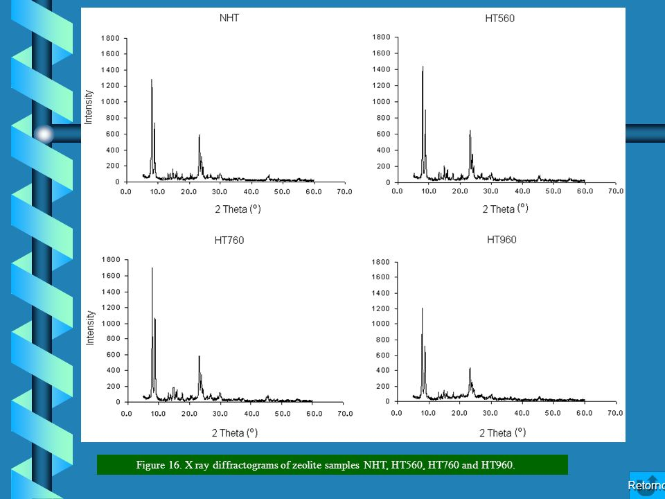 Figure 16. X ray diffractograms of zeolite samples NHT, HT560, HT760 and HT960.