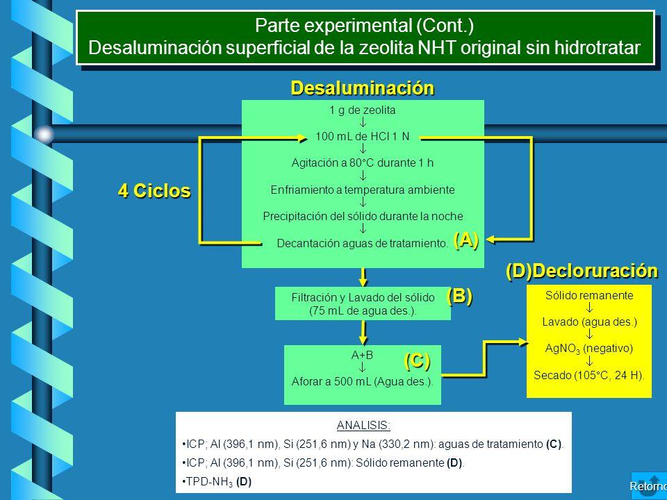 Parte experimental (Cont.)