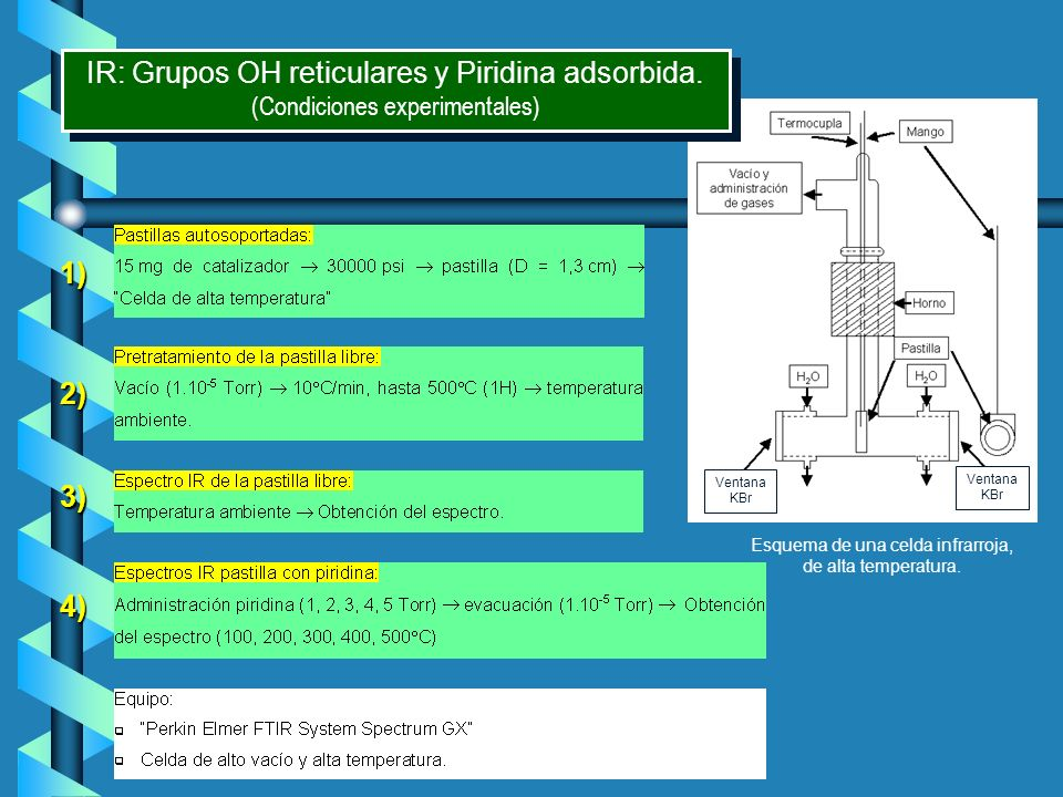 IR: Grupos OH reticulares y Piridina adsorbida.