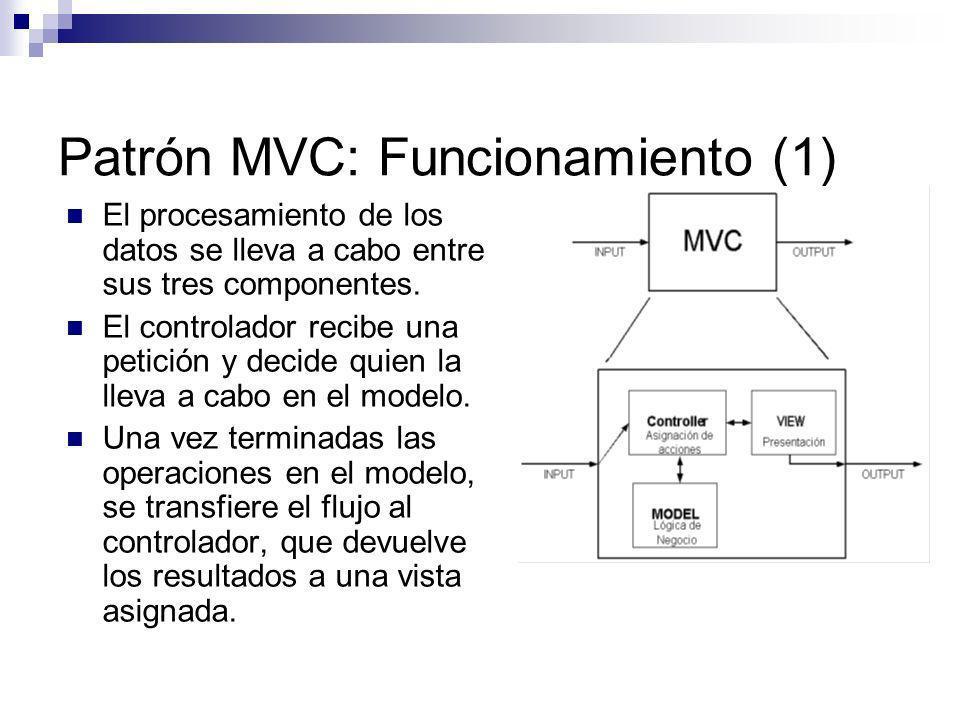 Patrón MVC: Funcionamiento (1)
